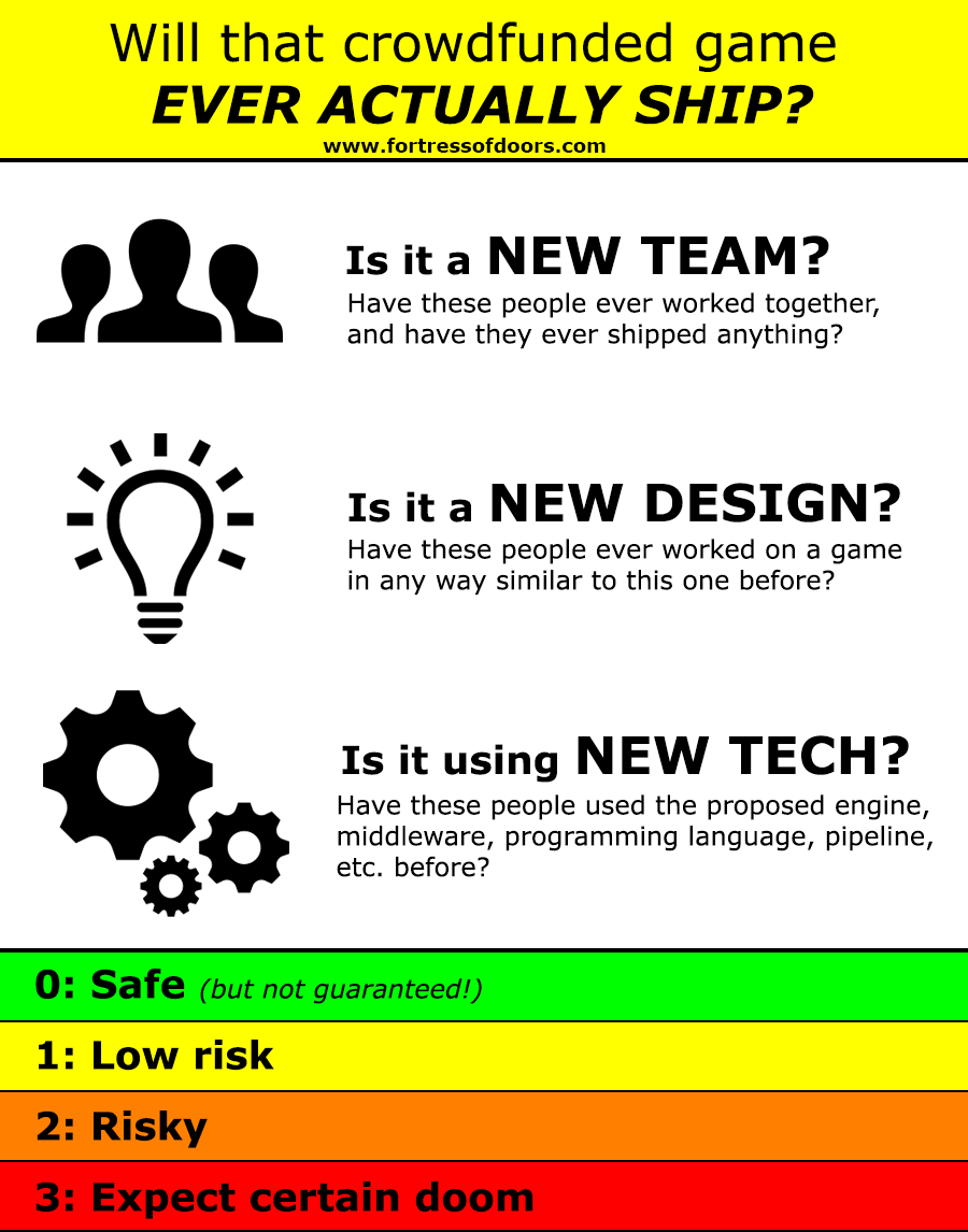1. Is it a new team? / 2. Is it a new design? 3. Is it using new tech? 2-out-of-three or more is the high-risk zone.