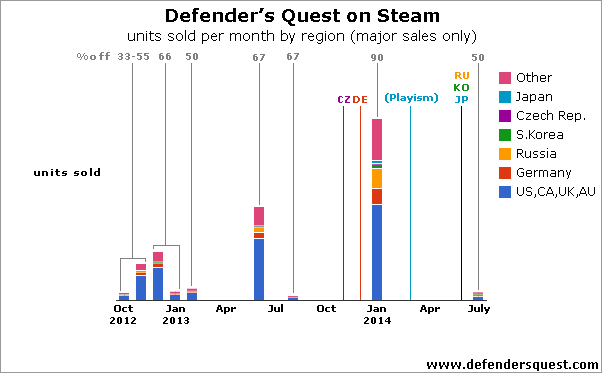 Defender's Quest 1 monthly sales by country (major sales only)