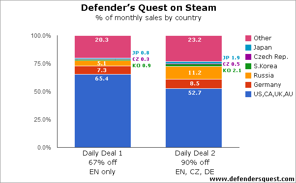 Defender's Quest 1 Daily Deal comparison