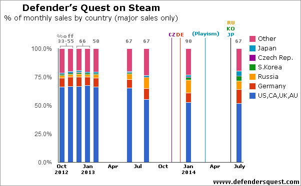 Defender's Quest 1 monthly sales % by country (major sales only)