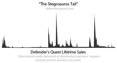 Chart of Defender's Quest's lifetime sales